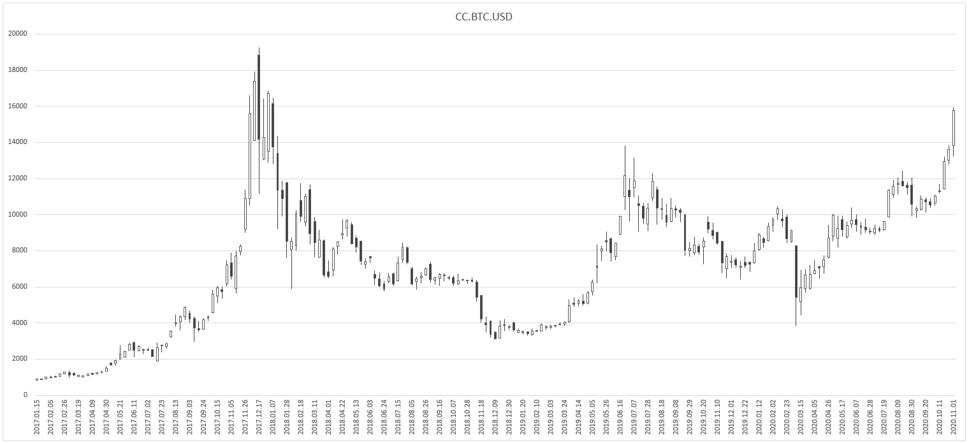 Bitcoin-Nov-06-2020-07-28-21-28-AM