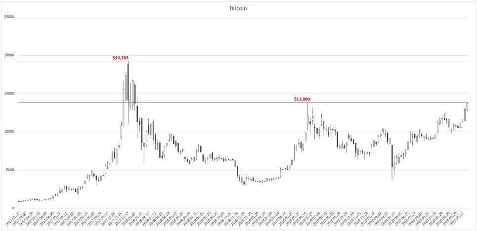 Bitcoin-Oct-28-2020-06-20-20-87-AM