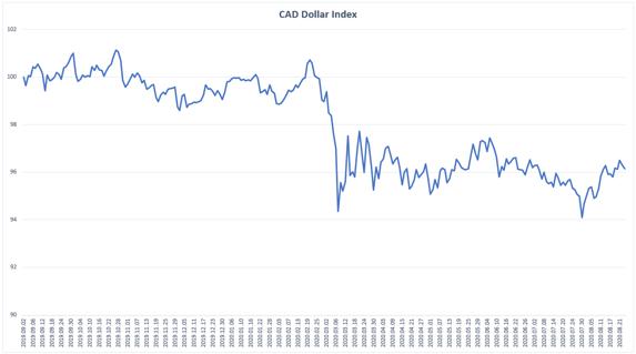 Canadian Dollar Index