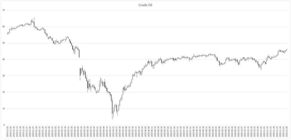 Crude Oil-2