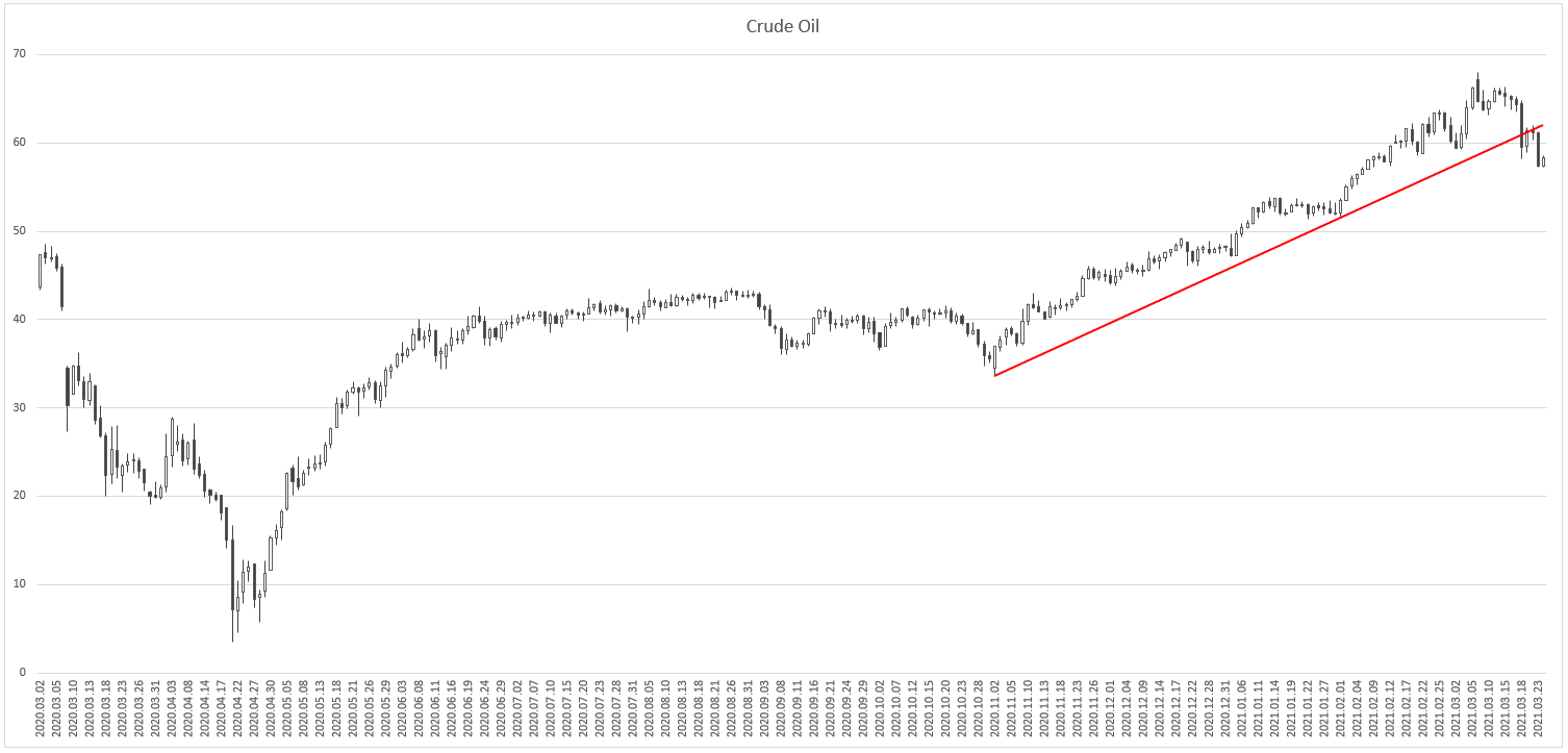 Crude Oil-Mar-24-2021-07-28-12-21-AM