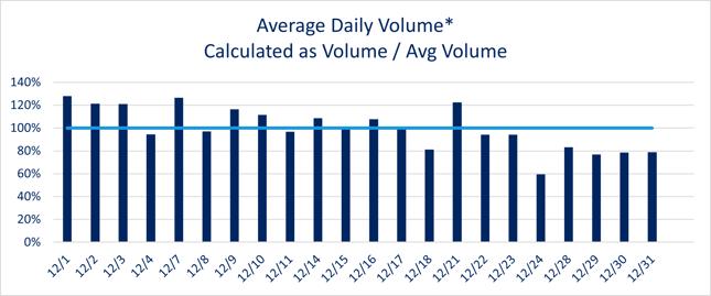 Dec 2020 Daily Volume