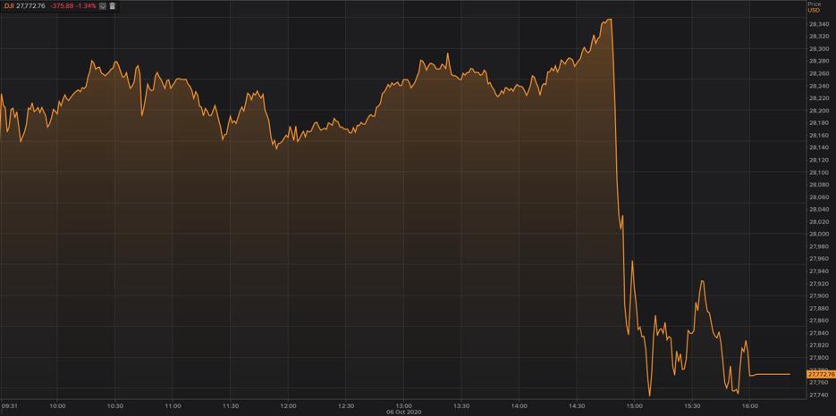 Dow Jones Intraday
