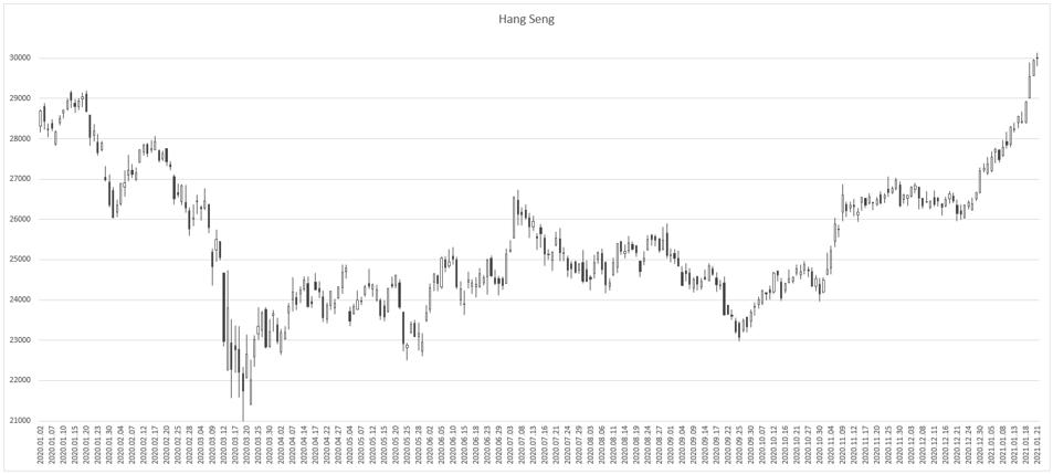 Hang Seng-1