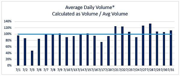 July Daily Volume 2020