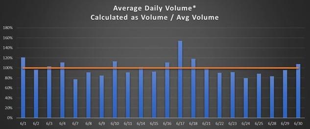 June 21 Daily Volume