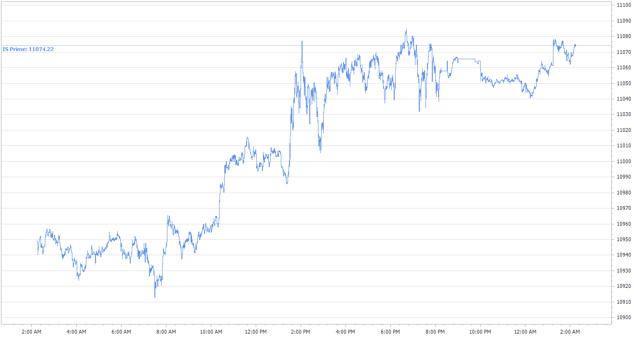 NASDAQ Intra
