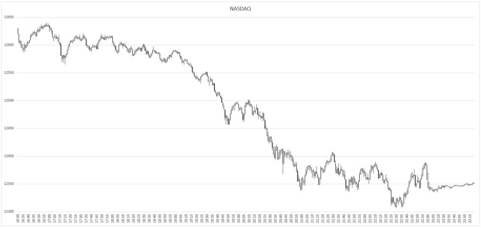 NASDAQ-2