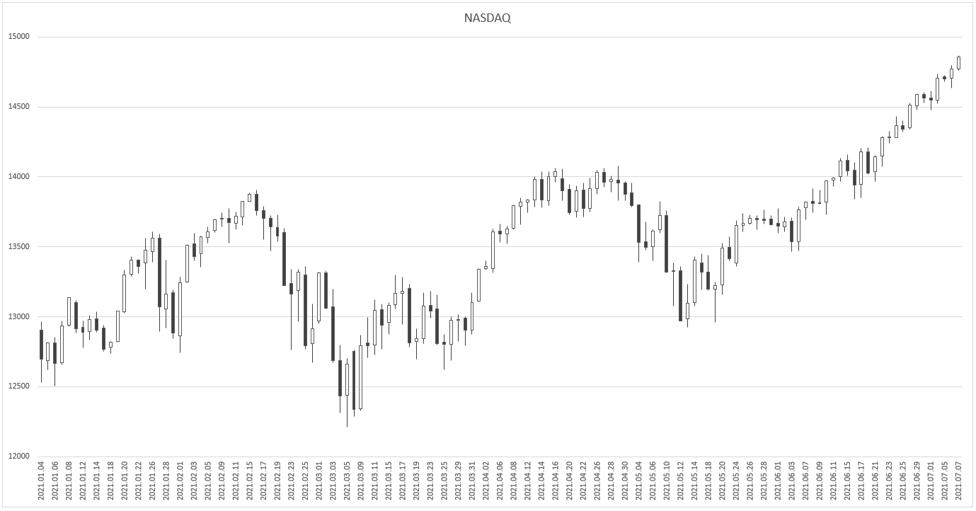 Nasdaq-Jul-07-2021-08-27-57-69-AM