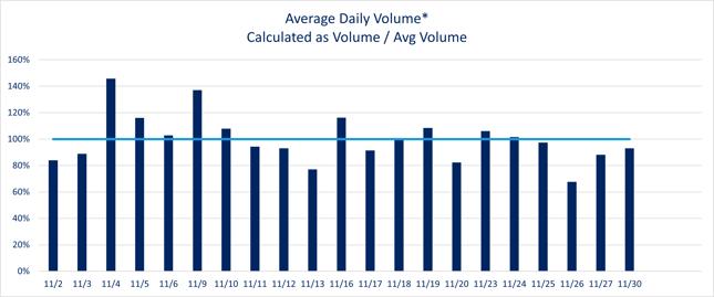 Nov 2020 Daily Volume