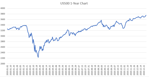 US500 1 year