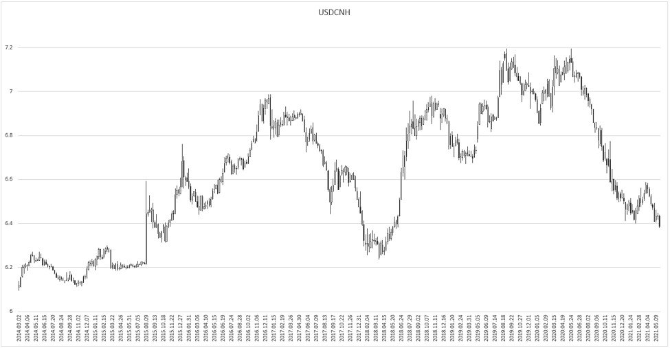 USDCNH-May-26-2021-07-36-26-88-AM