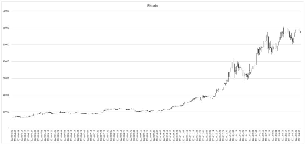 bitcoin-Apr-05-2021-05-04-11-04-AM