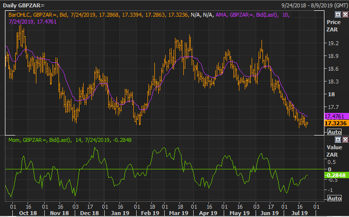 Figure 1: GBPZAR (Source Reuters)