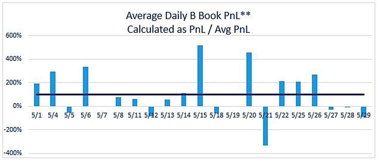 Average broker B-book P&L